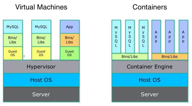container_vs_vm_docker