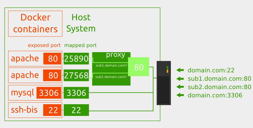 docker-host-proxy-docker